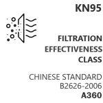 A360_PktNorm_China_KN95_Risk_Management_Filtration_Effectiveness_Class_B2626-2006_345x345_bt_v1